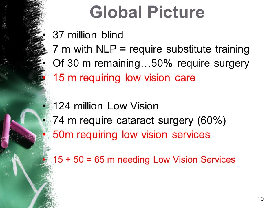 Global Picture 37 million blind