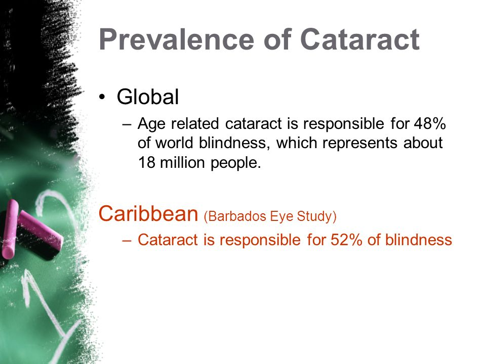 Prevalence of Cataract