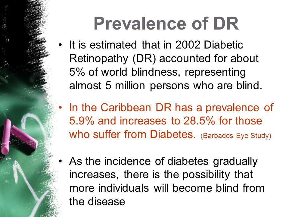 Prevalence of DR