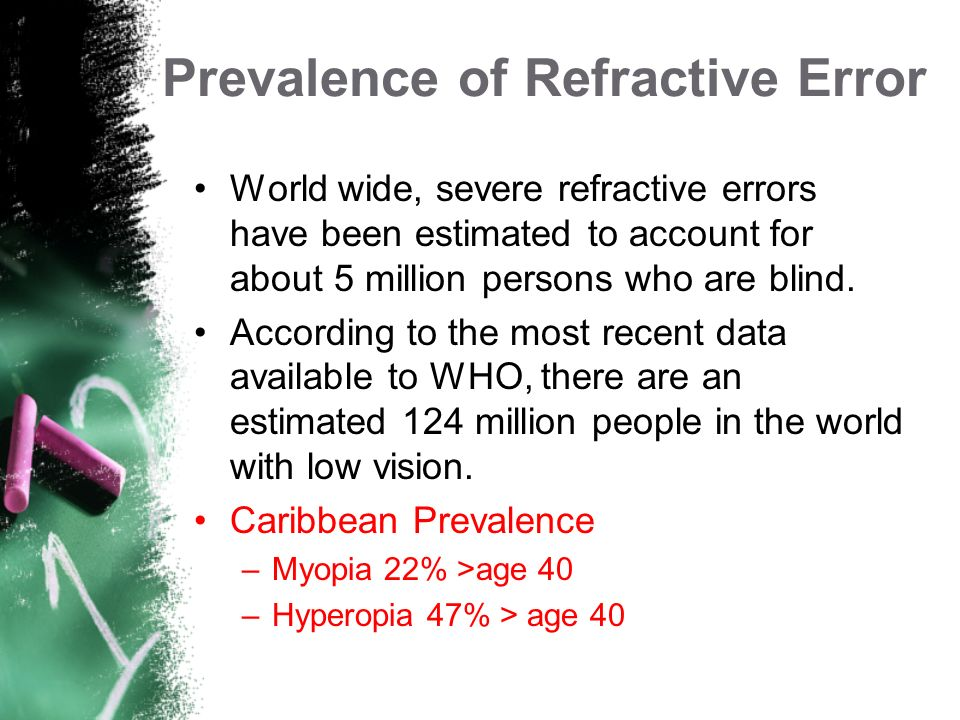 Prevalence of Refractive Error