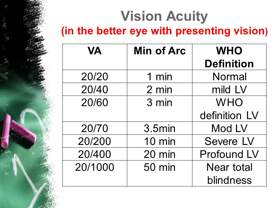 Vision Acuity (in the better eye with presenting vision)