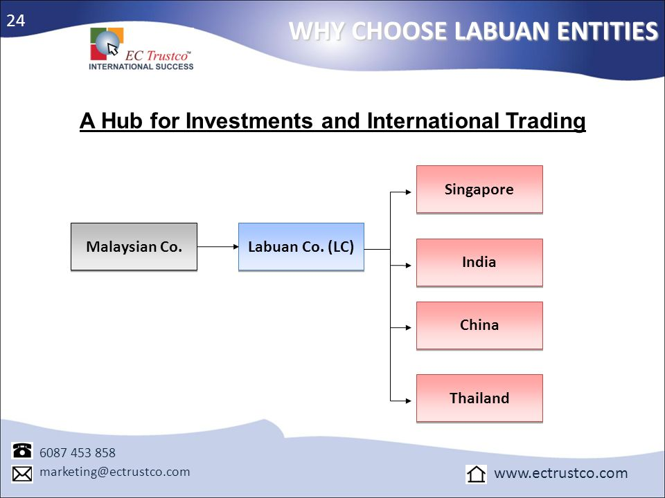 A Hub for Investments and International Trading