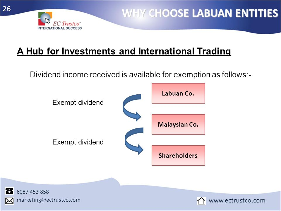 Dividend income received is available for exemption as follows:-