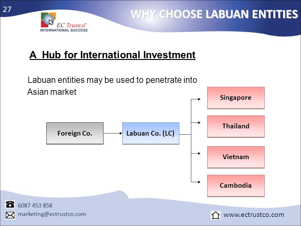 WHY CHOOSE LABUAN ENTITIES