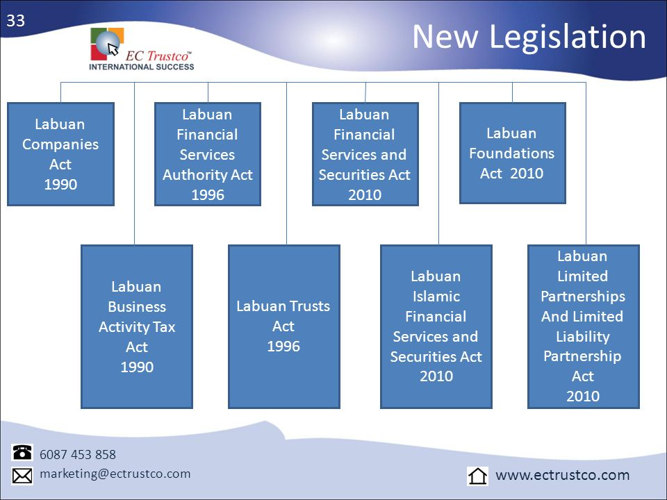 New Legislation 33 Labuan Companies Act 1990