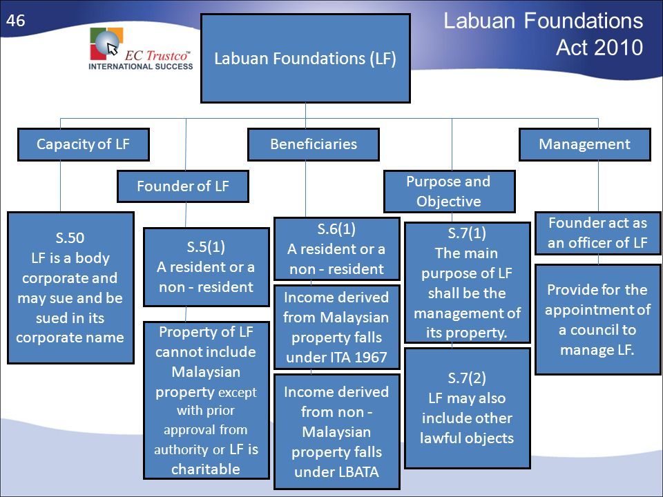 Labuan Foundations Act 2010 46 Labuan Foundations (LF) Capacity of LF