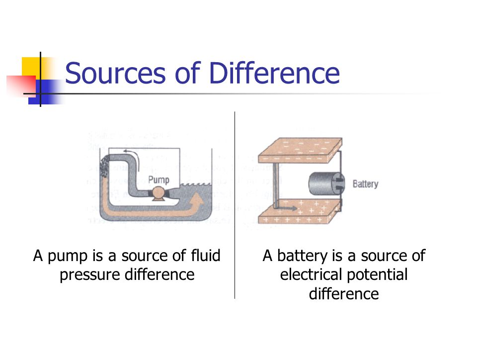 Sources of Difference A pump is a source of fluid pressure difference