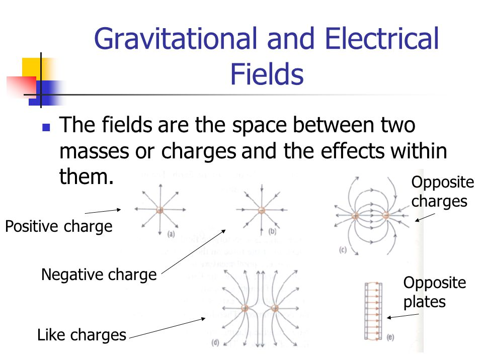 Gravitational and Electrical Fields