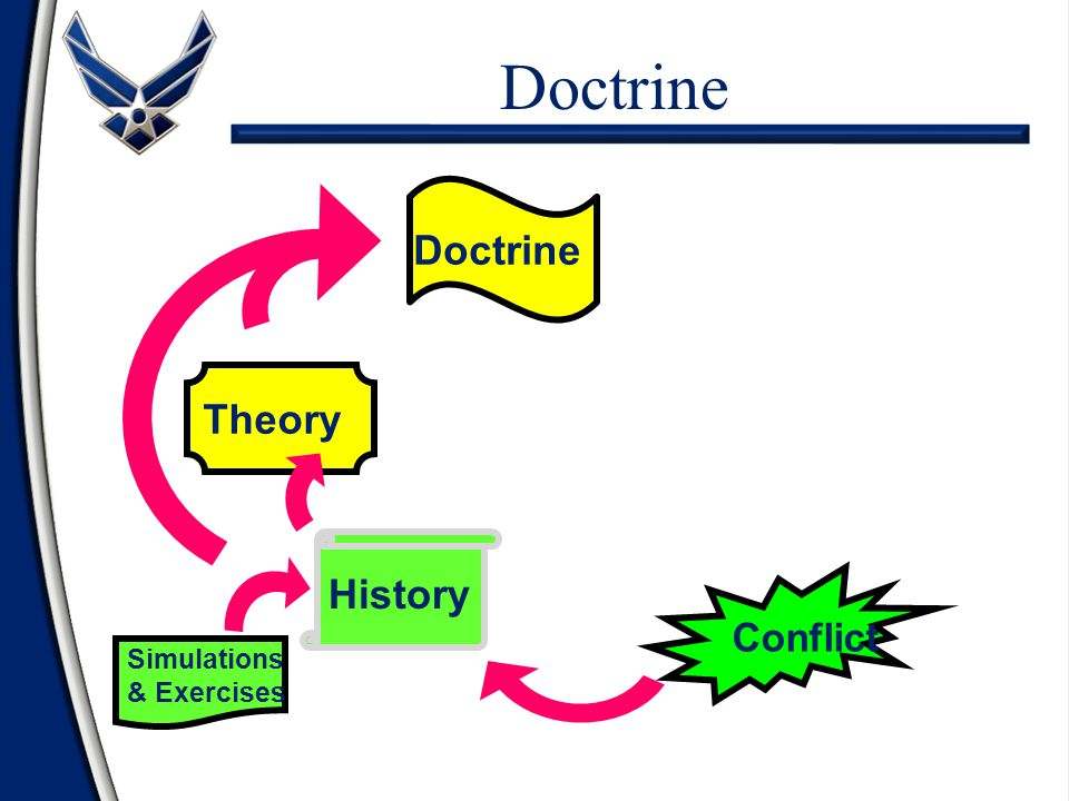 Doctrine Theory Doctrine History Simulations & Exercises Conflict