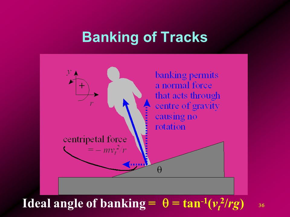 Banking of Tracks Ideal angle of banking = q = tan-1(vt2/rg)