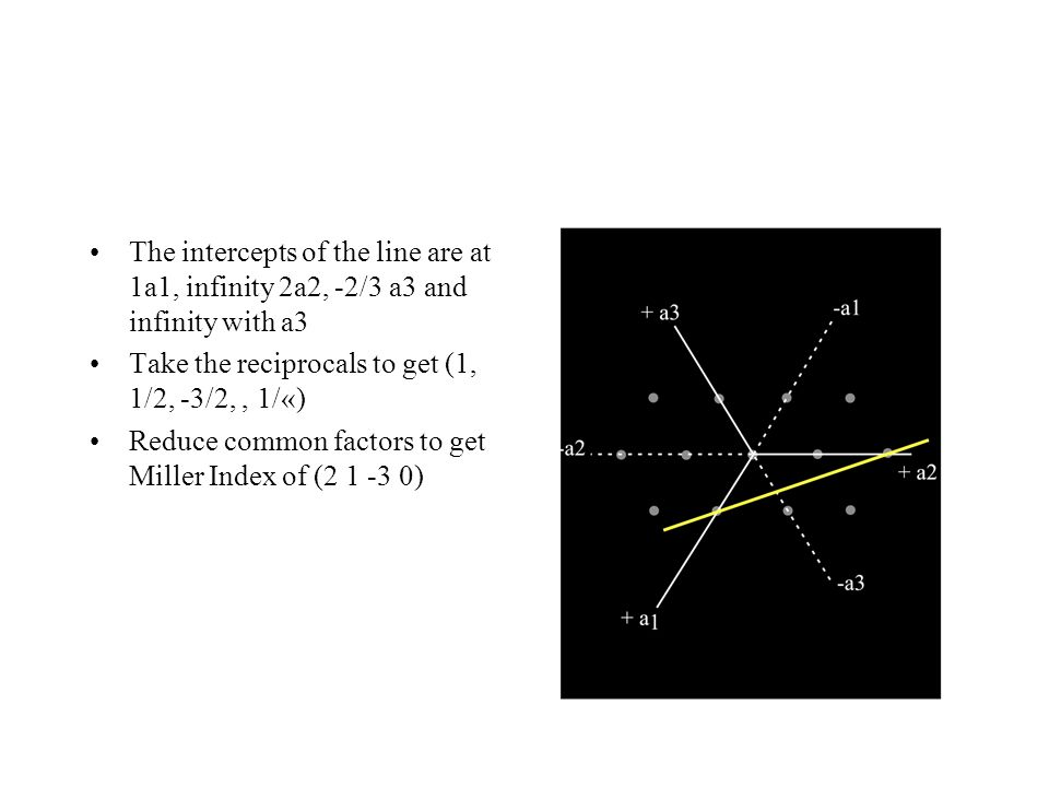 The intercepts of the line are at 1a1, infinity 2a2, -2/3 a3 and infinity with a3