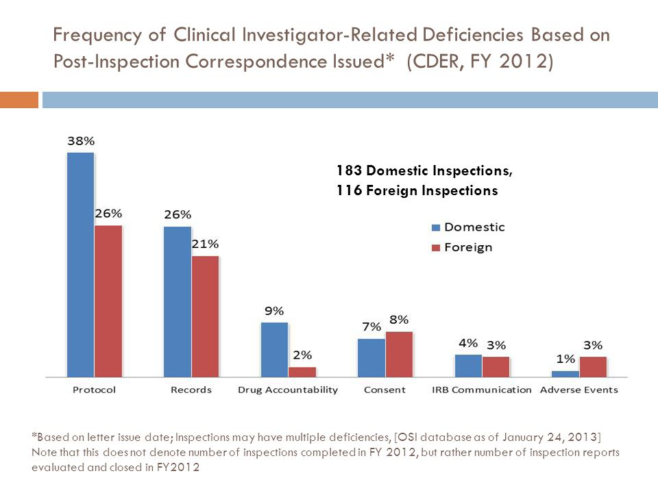Frequency of Clinical Investigator-Related Deficiencies Based on Post-Inspection Correspondence Issued* (CDER, FY 2012)