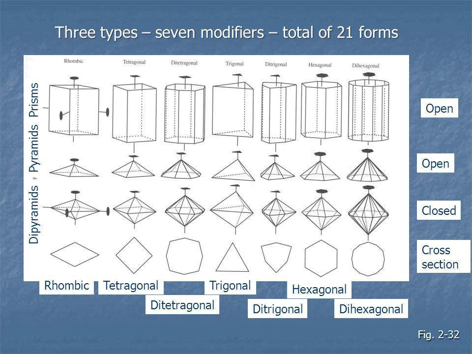 Three types – seven modifiers – total of 21 forms