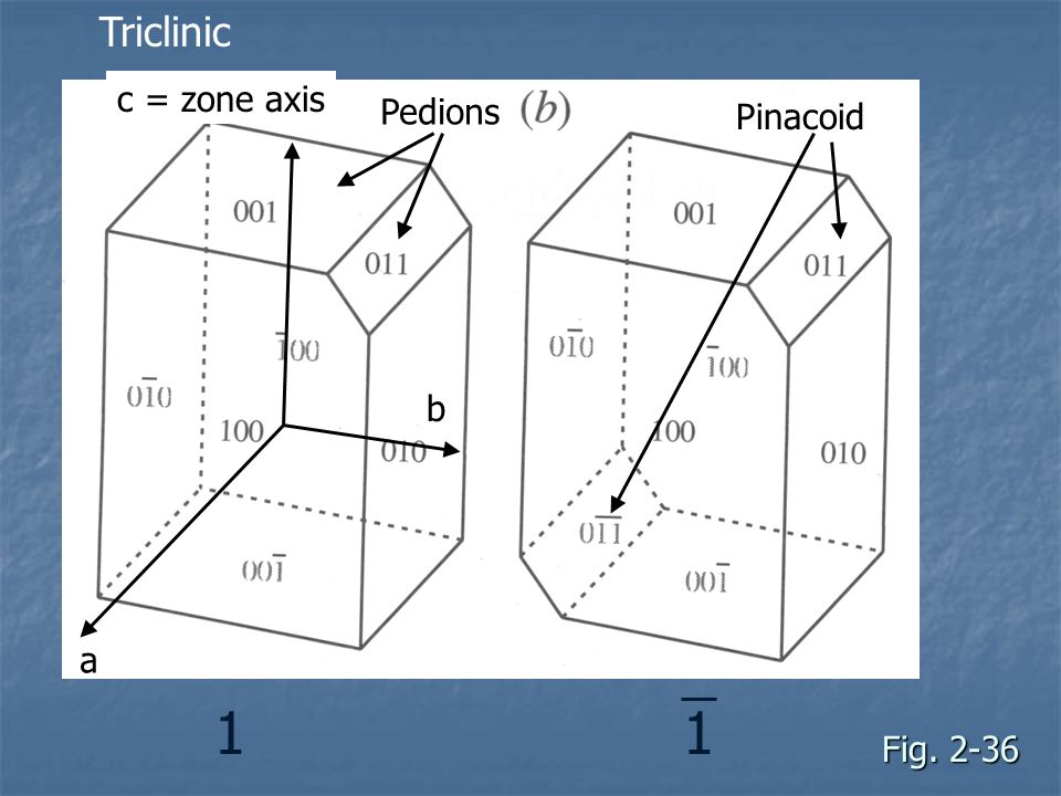 Triclinic c = zone axis Pedions Pinacoid b a 1 1 Fig. 2-36