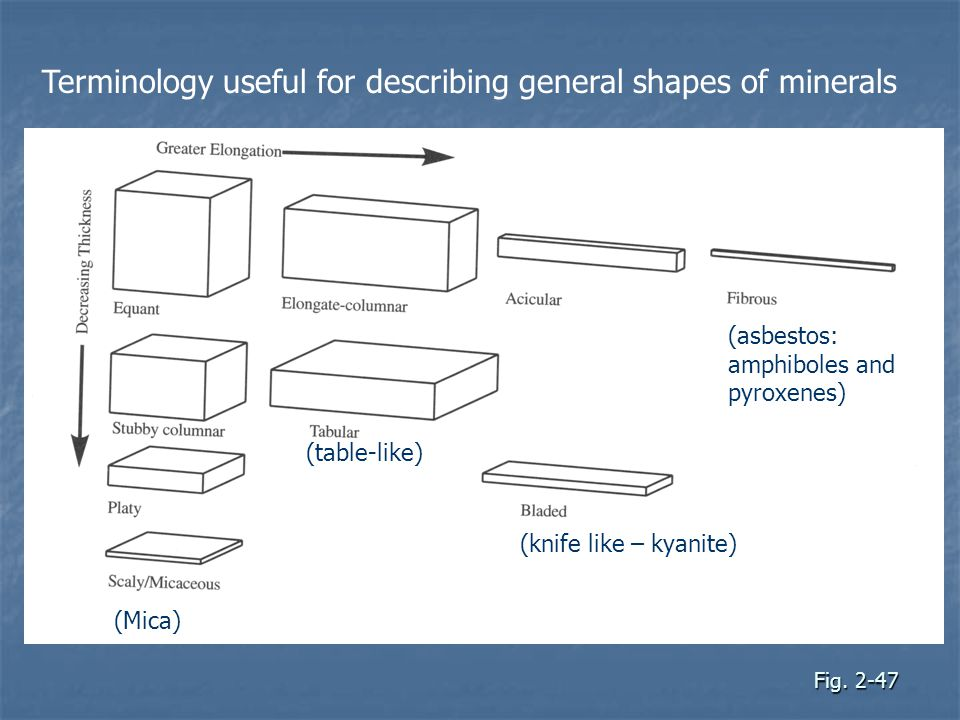 Terminology useful for describing general shapes of minerals