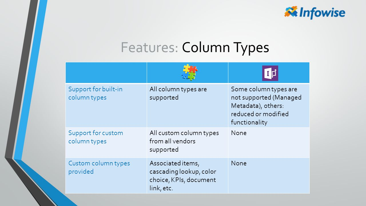 Features: Column Types