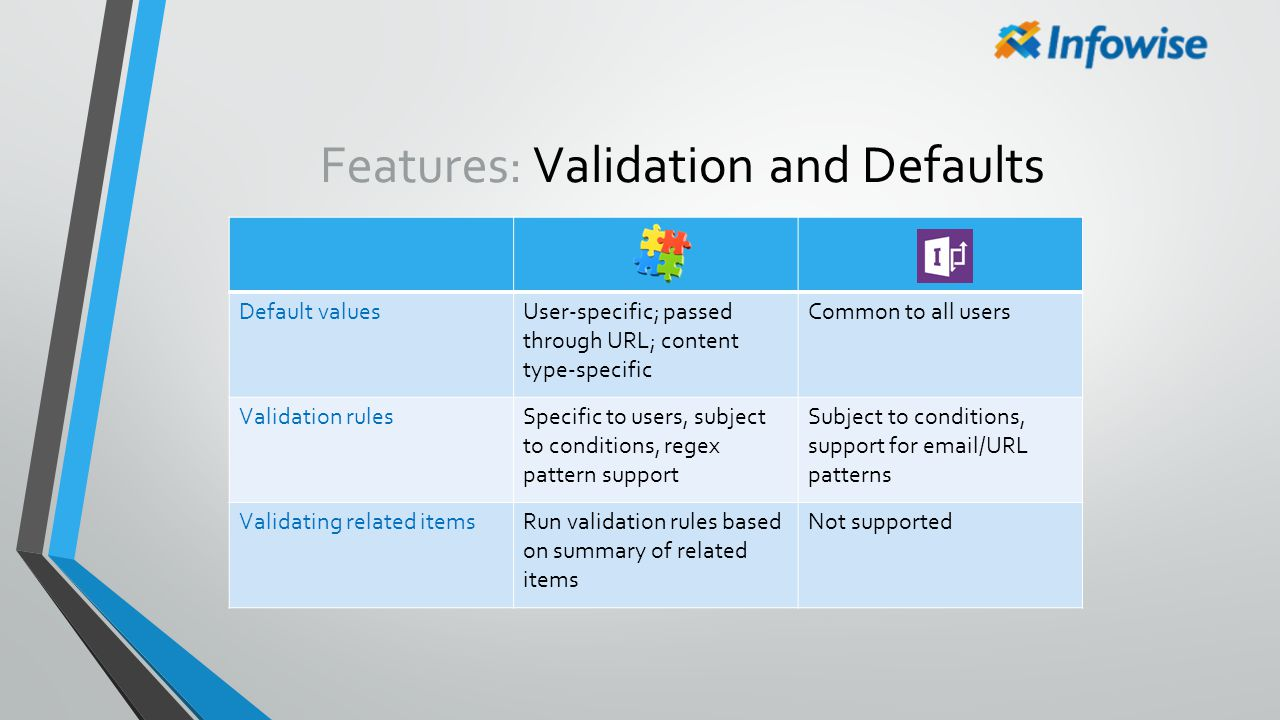 Features: Validation and Defaults