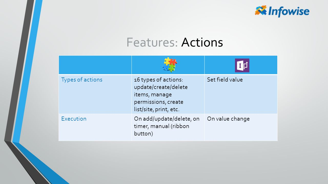 Features: Actions Types of actions