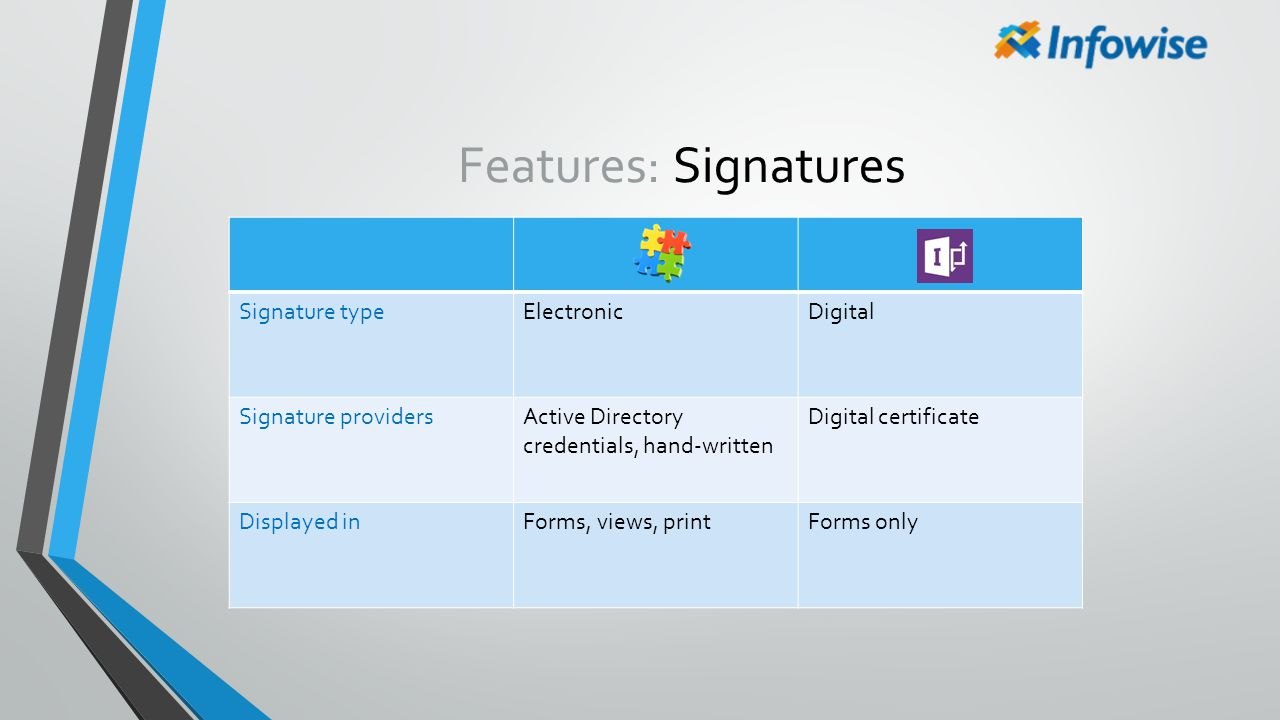 Features: Signatures Signature type Electronic Digital