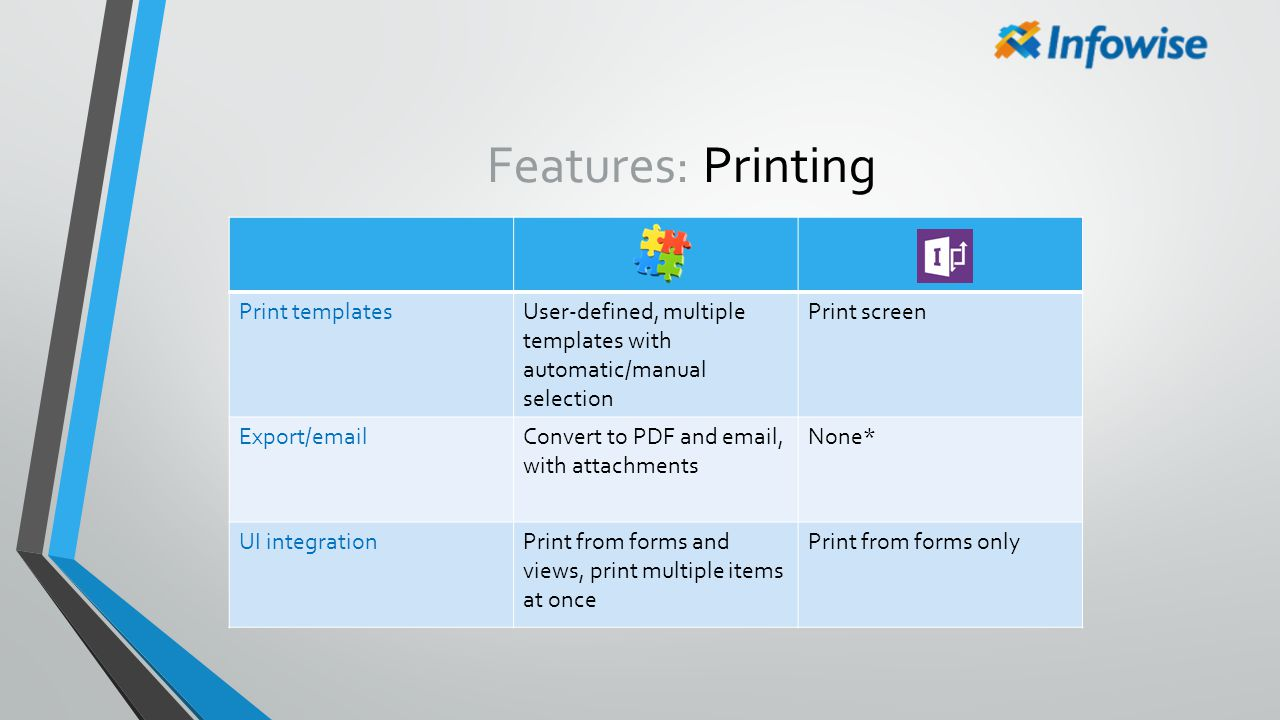 Features: Printing Print templates