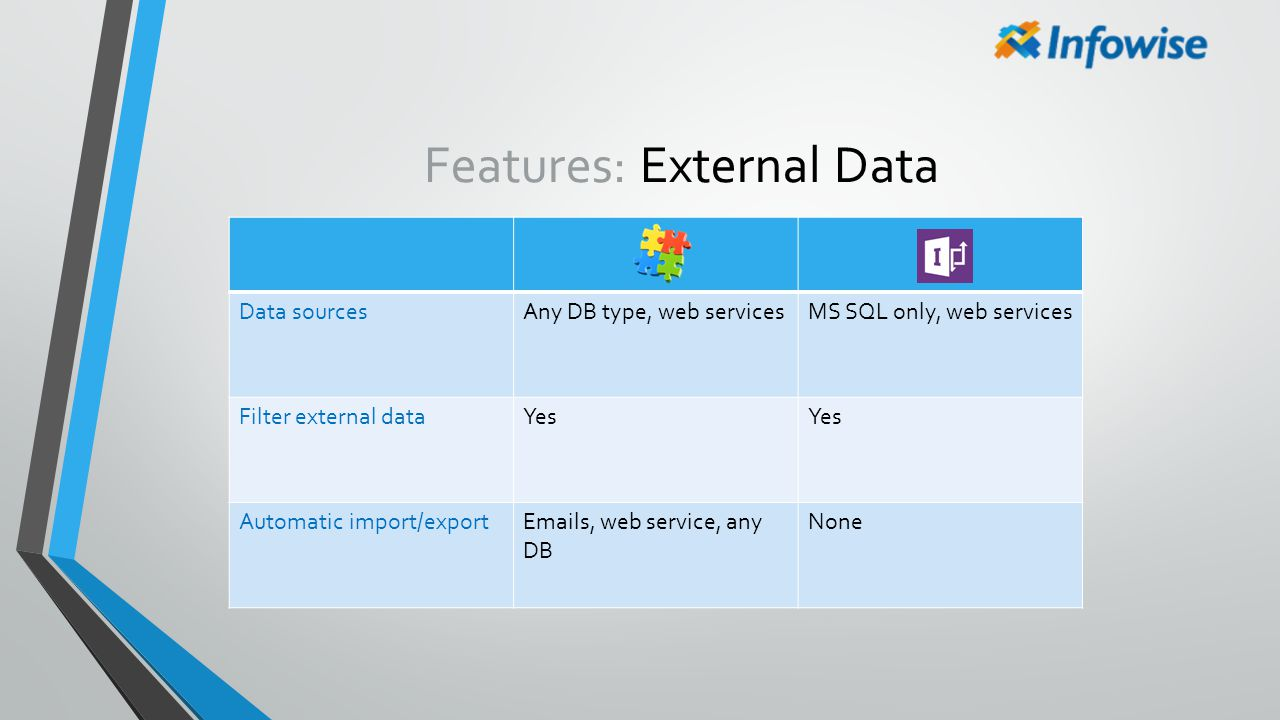 Features: External Data