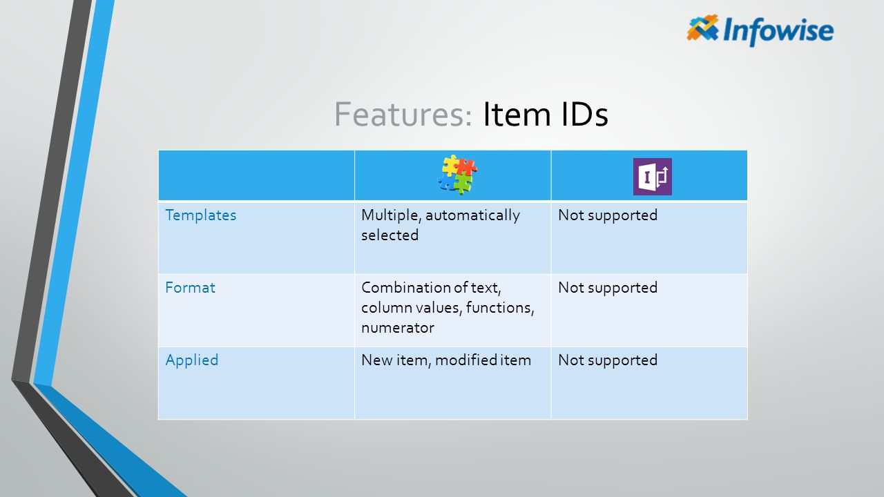 Features: Item IDs Templates Multiple, automatically selected