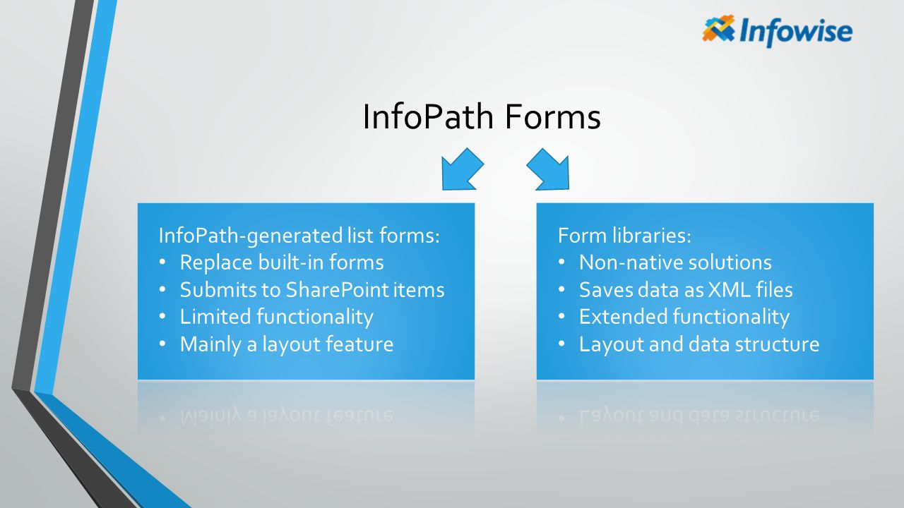 InfoPath Forms InfoPath-generated list forms: Replace built-in forms