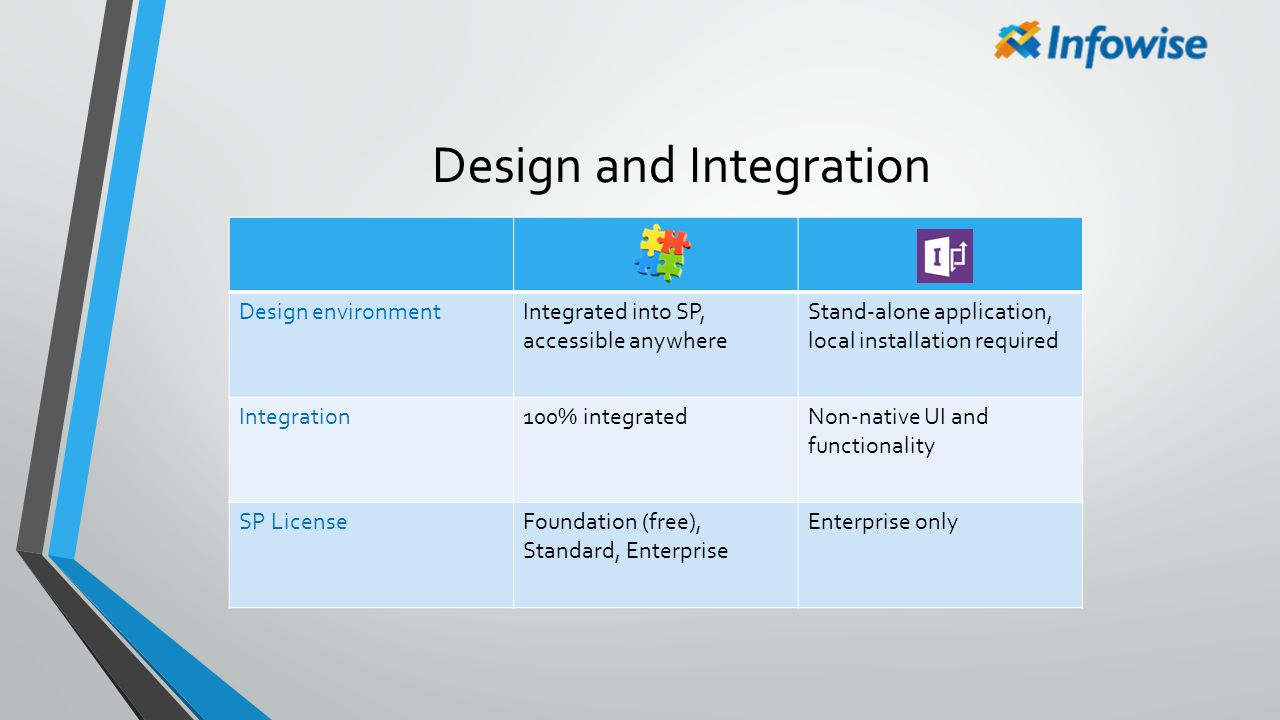 Design and Integration