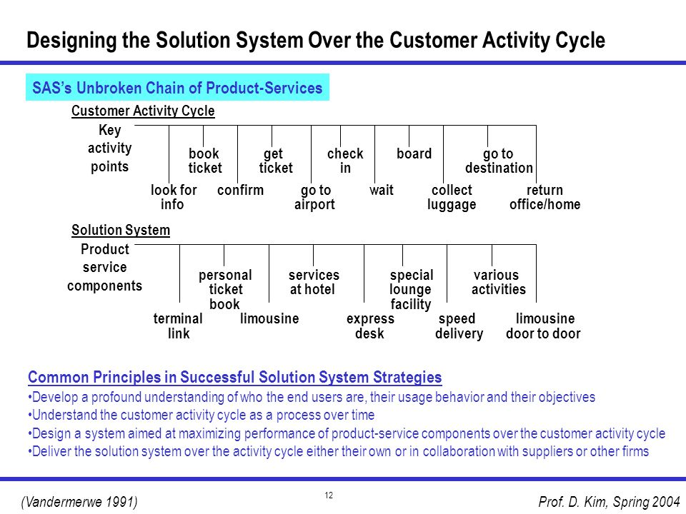 Designing the Solution System Over the Customer Activity Cycle