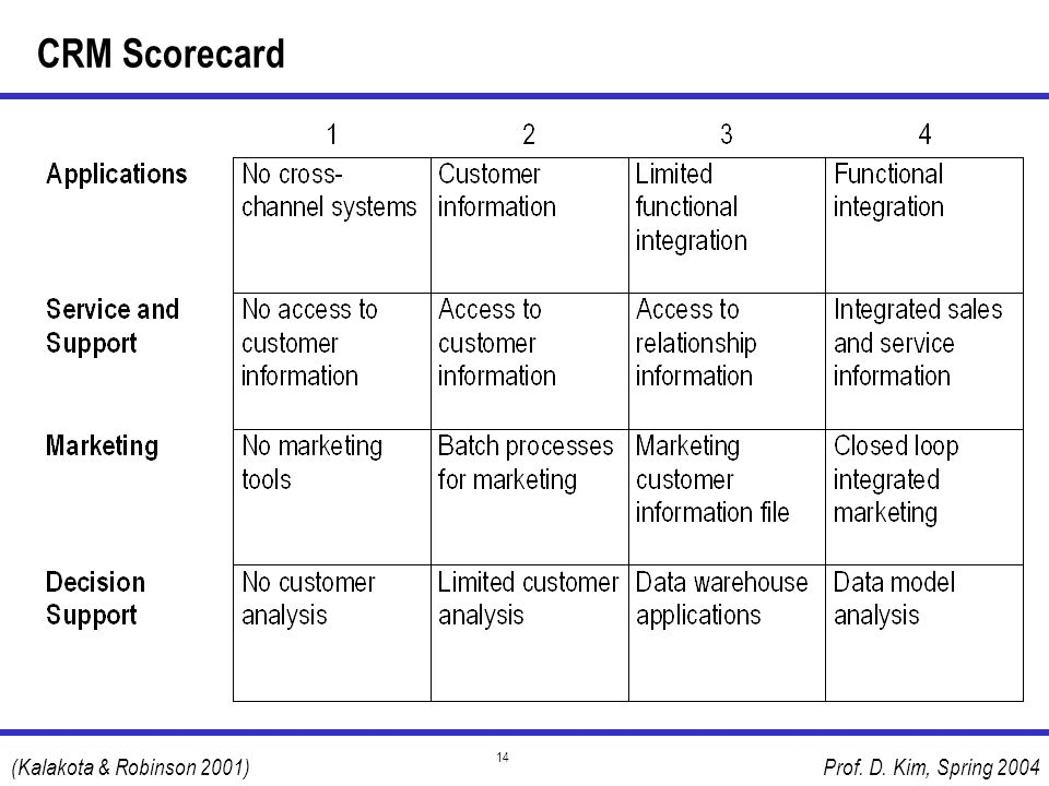 CRM Scorecard (Kalakota & Robinson 2001)