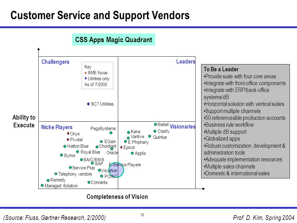 Customer Service and Support Vendors