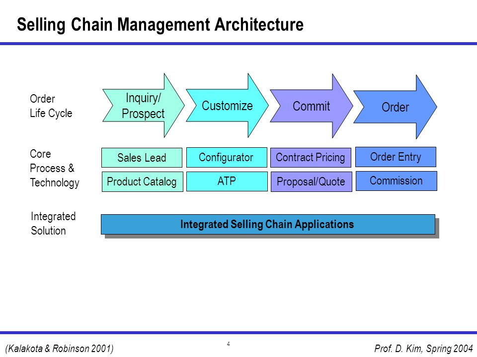 Selling Chain Management Architecture