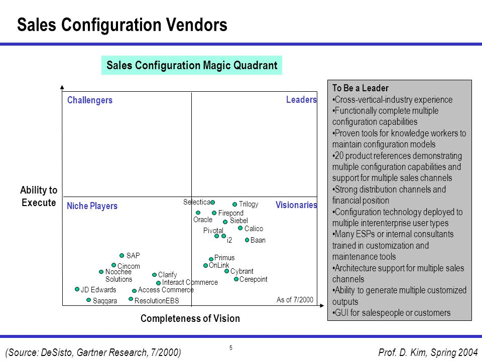 Sales Configuration Vendors