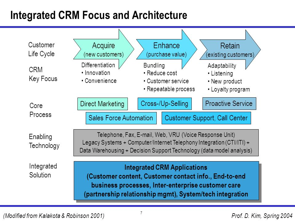 Integrated CRM Focus and Architecture