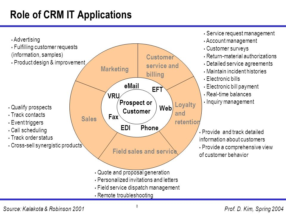 Role of CRM IT Applications