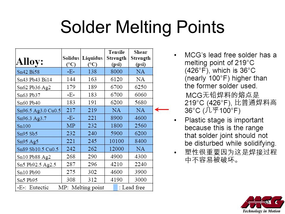 Solder Melting Points MCG's lead free solder has a melting point of 219°C (426°F), which is 36°C (nearly 100°F) higher than the former solder used.