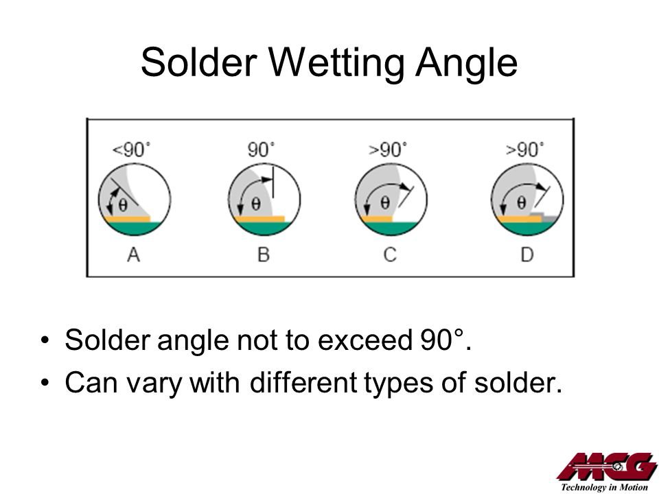 Solder Wetting Angle Solder angle not to exceed 90°.