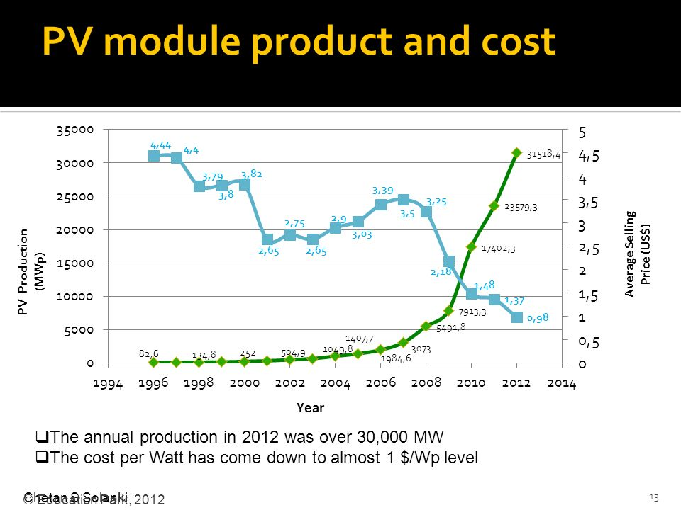 PV module product and cost