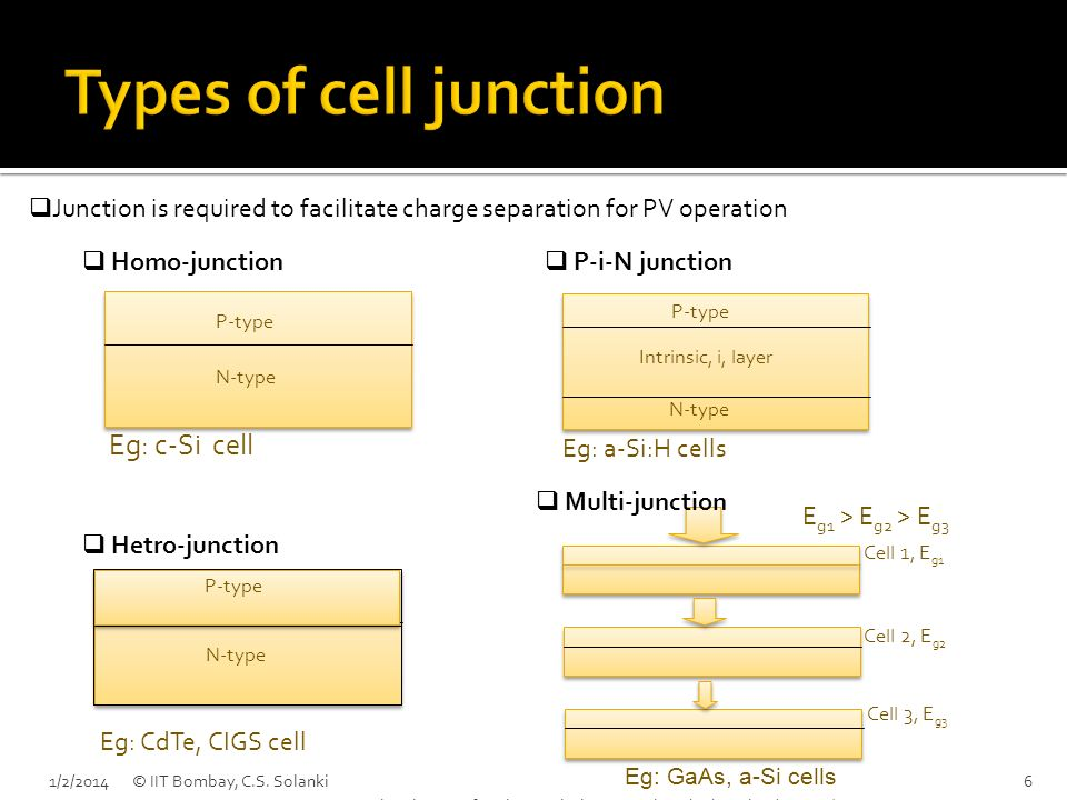 Types of cell junction Eg: c-Si cell