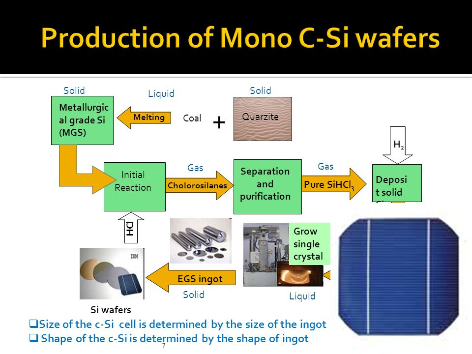 Production of Mono C-Si wafers
