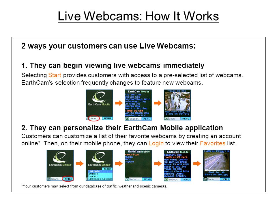 Live Webcams: How It Works