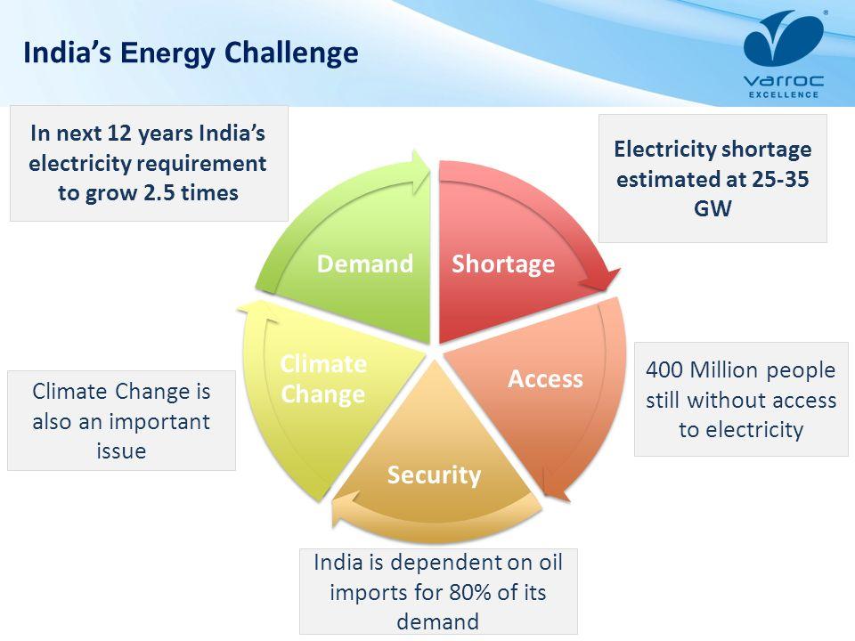 India's Energy Challenge