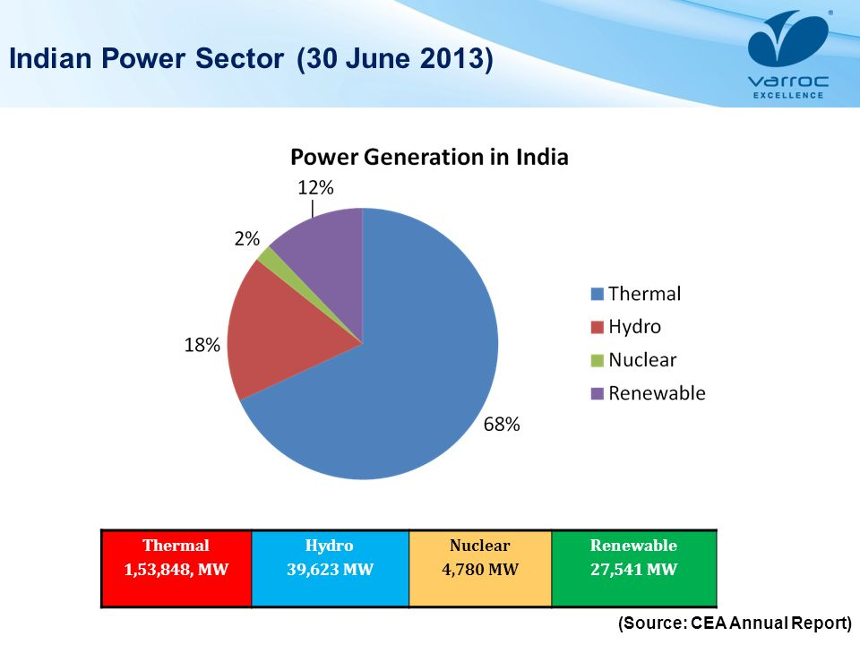 Indian Power Sector (30 June 2013)