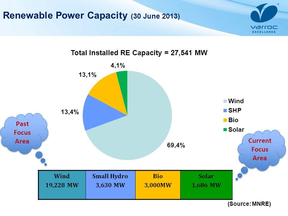 Renewable Power Capacity (30 June 2013)