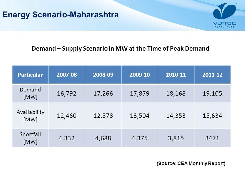 Energy Scenario-Maharashtra