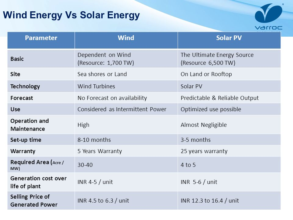 Wind Energy Vs Solar Energy