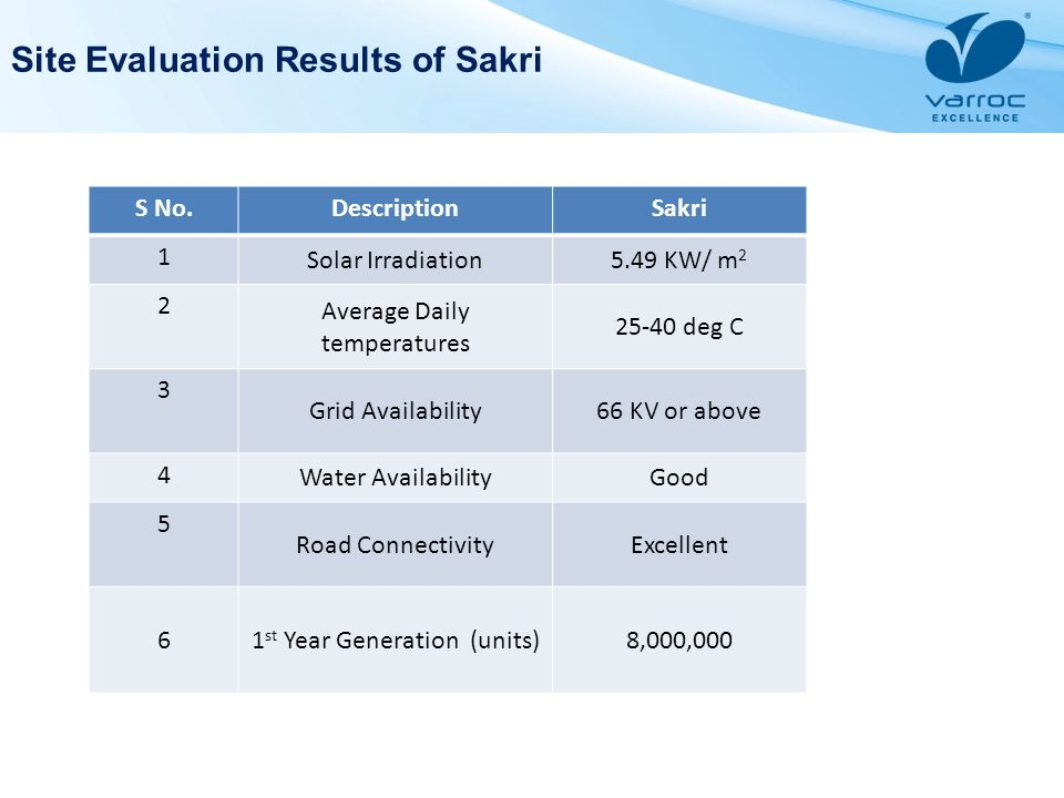 Site Evaluation Results of Sakri