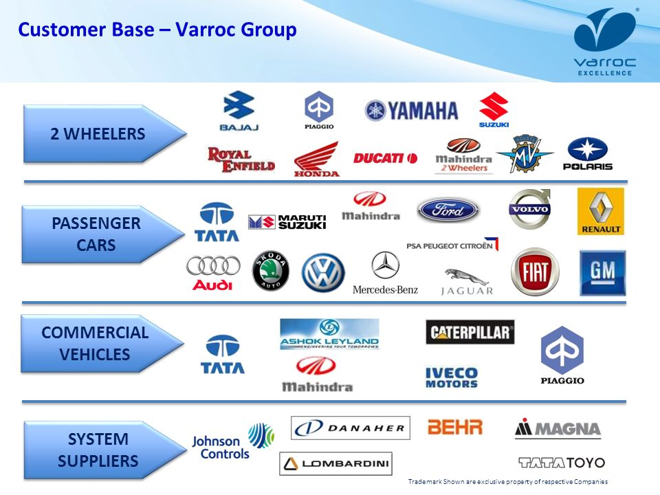 Customer Base – Varroc Group