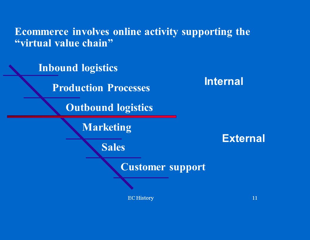 Ecommerce involves online activity supporting the virtual value chain