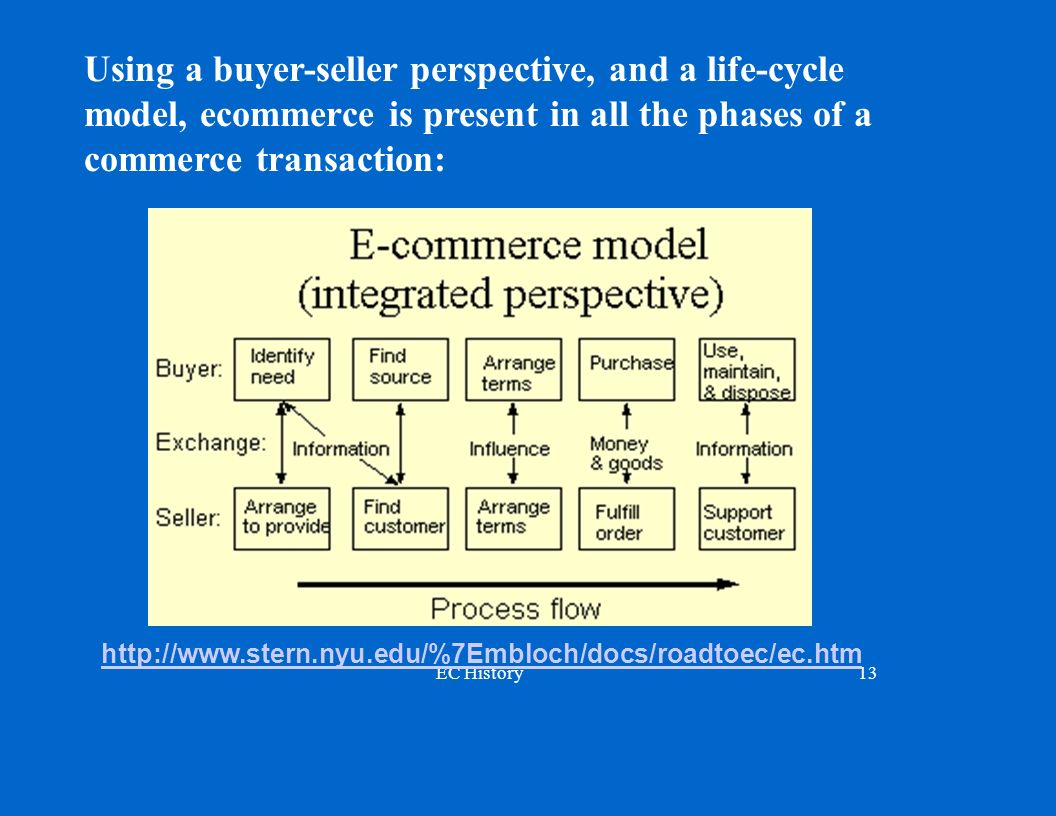Using a buyer-seller perspective, and a life-cycle